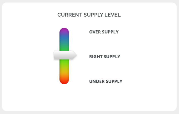 Screenshot - Current supply level